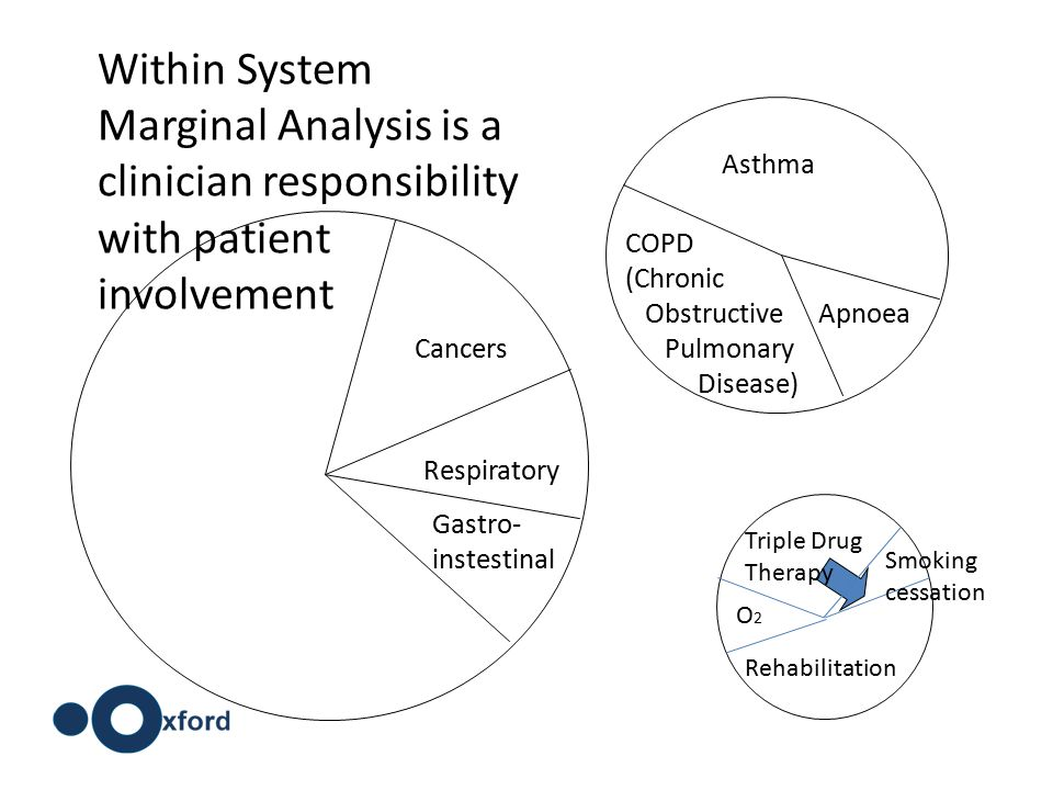 Cancers Respiratory Gastro- instestinal Apnoea COPD (Chronic Obstructive Pulmonary Disease) Asthma Triple Drug Therapy Rehabilitation O2O2 Smoking cessation Within System Marginal Analysis is a clinician responsibility with patient involvement