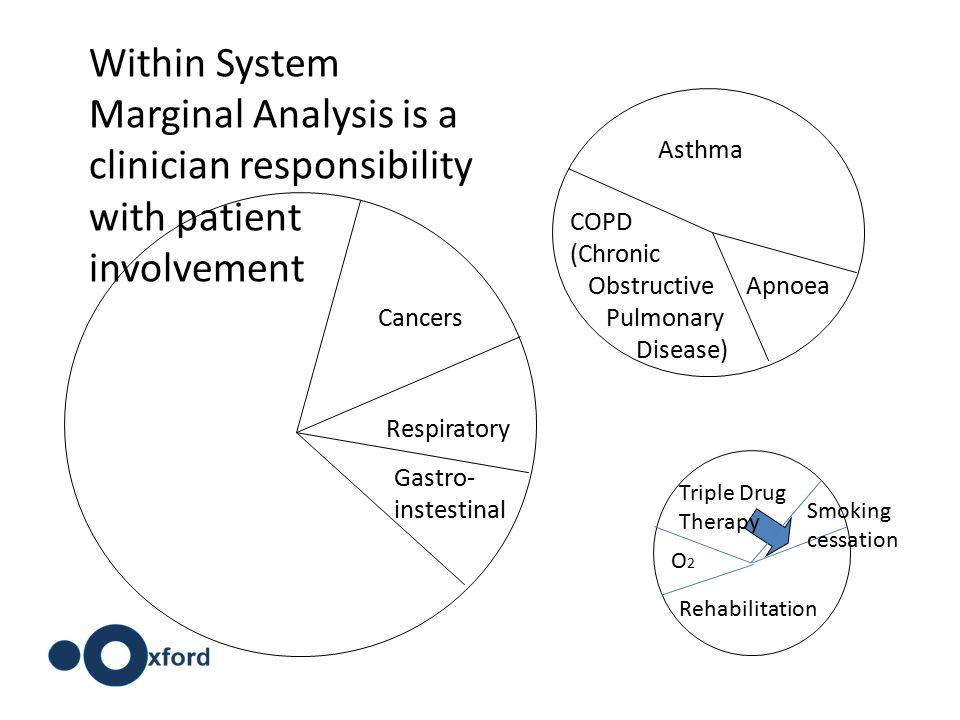 Cancers Respiratory Gastro- instestinal Apnoea COPD (Chronic Obstructive Pulmonary Disease) Asthma Triple Drug Therapy Rehabilitation O2O2 Smoking ces