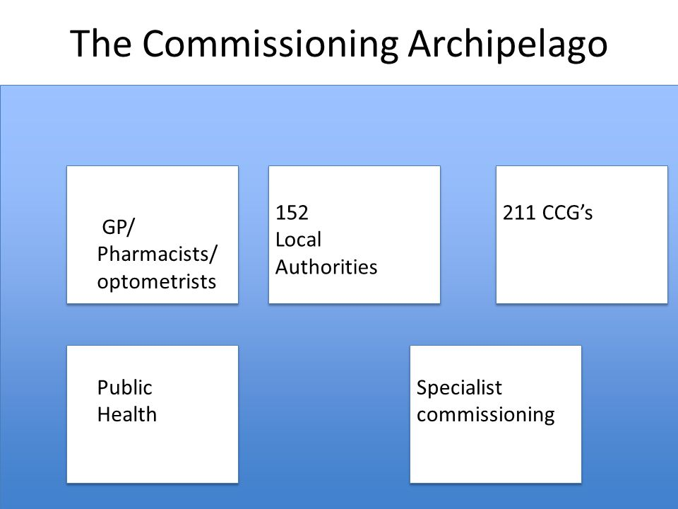 The Commissioning Archipelago GP/ Pharmacists/ optometrists Public Health Specialist commissioning 211 CCG's152 Local Authorities