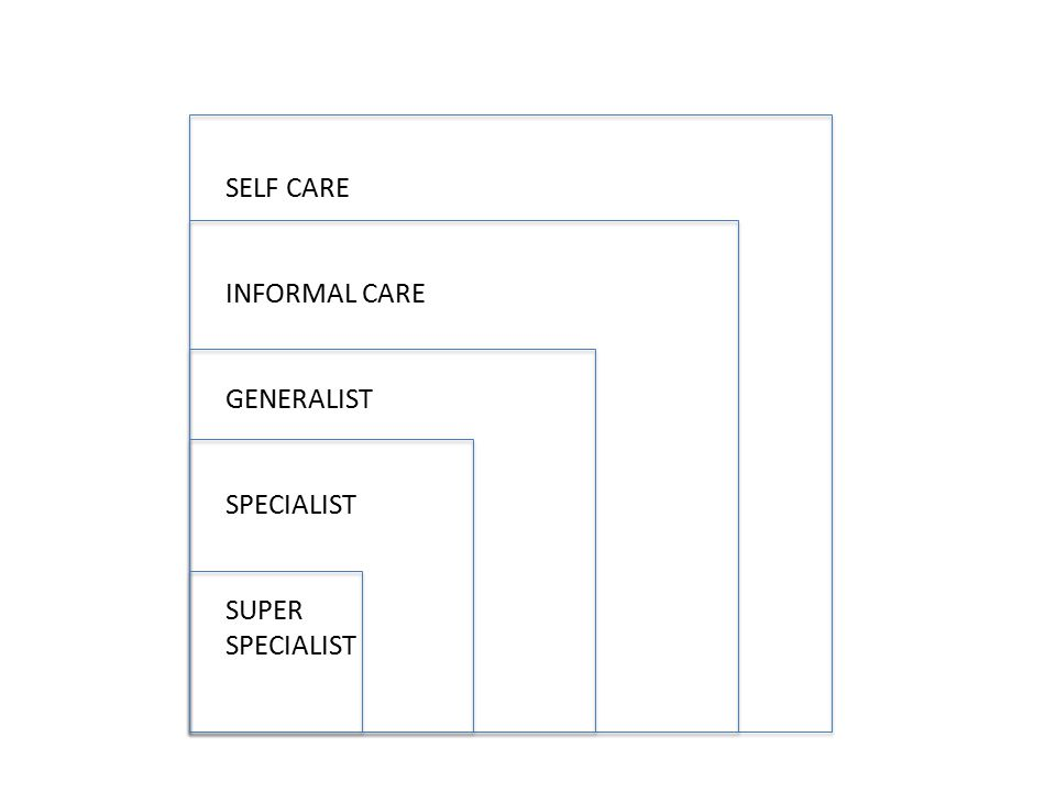SELF CARE INFORMAL CARE GENERALIST SPECIALIST SUPER SPECIALIST