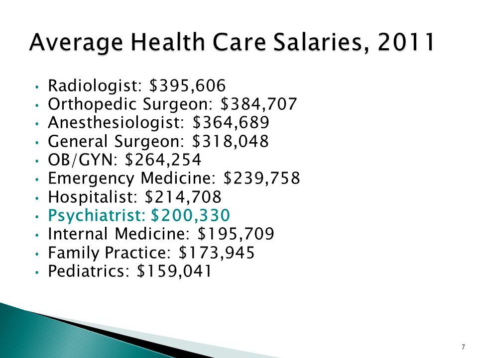 Radiologist: $395,606 Orthopedic Surgeon: $384,707 Anesthesiologist: $364,689 General Surgeon: $318,048 OB/GYN: $264,254 Emergency Medicine: $239,758 Hospitalist: $214,708 Psychiatrist: $200,330 Internal Medicine: $195,709 Family Practice: $173,945 Pediatrics: $159,041 7