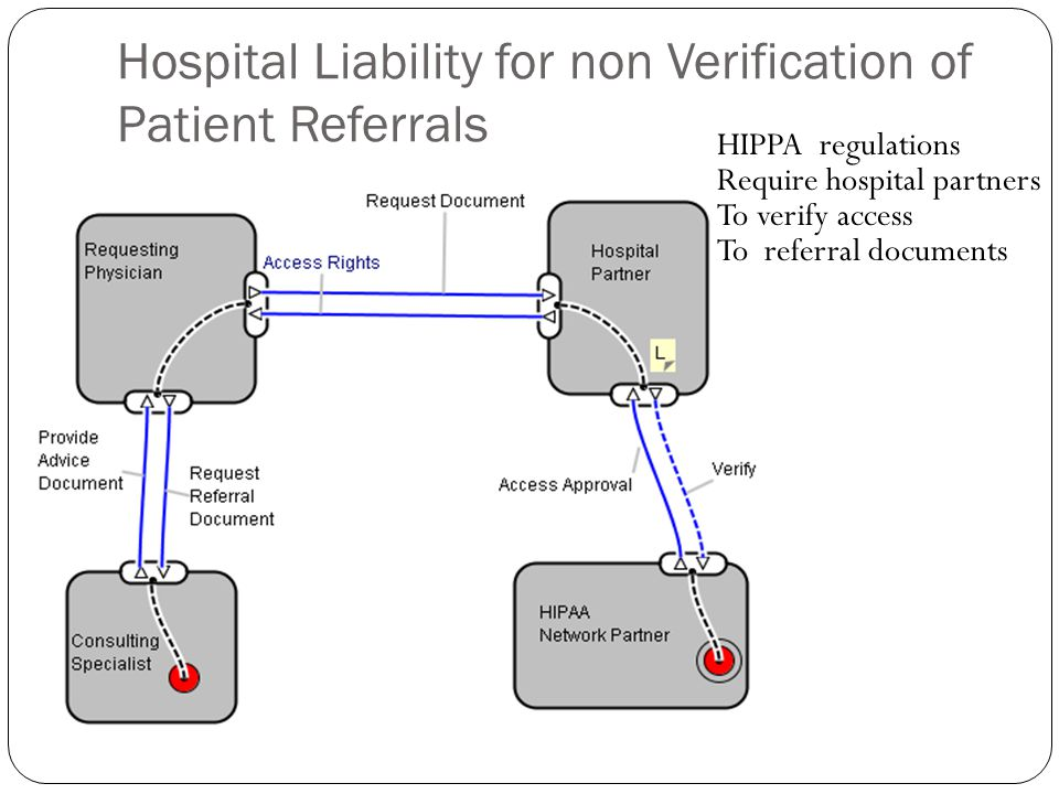 Hospital Liability for non Verification of Patient Referrals HIPPA regulations Require hospital partners To verify access To referral documents