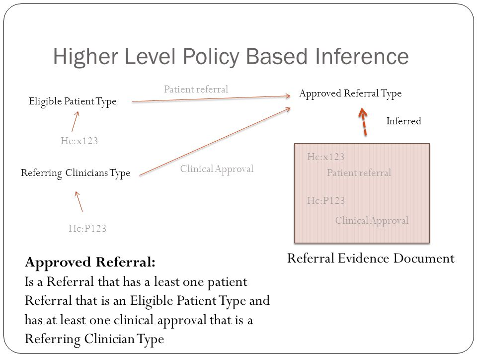 Higher Level Policy Based Inference Eligible Patient Type Approved Referral Type Referring Clinicians Type Approved Referral: Is a Referral that has a