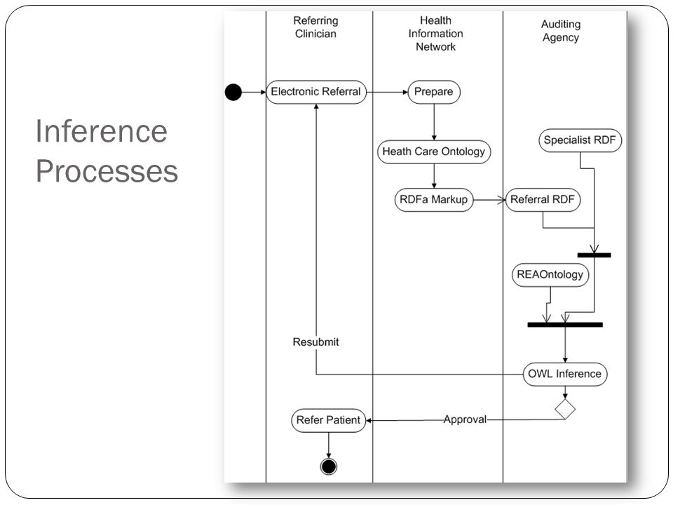 Inference Processes