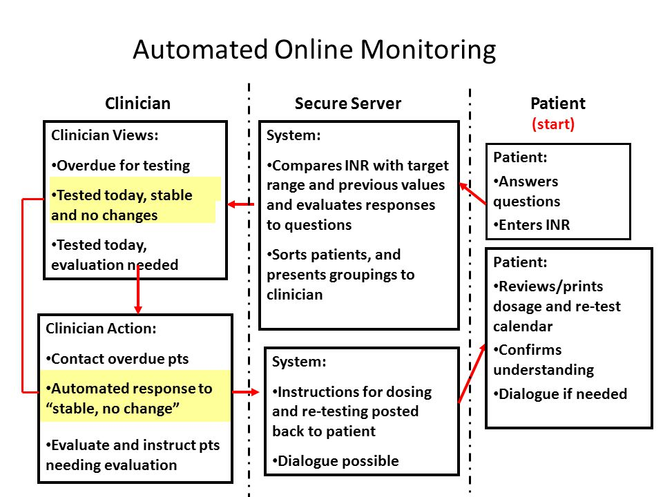 Automated Online Monitoring Patient: Answers questions Enters INR System: Compares INR with target range and previous values and evaluates responses to questions Sorts patients, and presents groupings to clinician Clinician Views: Overdue for testing Tested today, stable and no changes Tested today, evaluation needed Clinician Action: Contact overdue pts Automated response to stable, no change Evaluate and instruct pts needing evaluation PatientSecure ServerClinician System: Instructions for dosing and re-testing posted back to patient Dialogue possible (start) Patient: Reviews/prints dosage and re-test calendar Confirms understanding Dialogue if needed