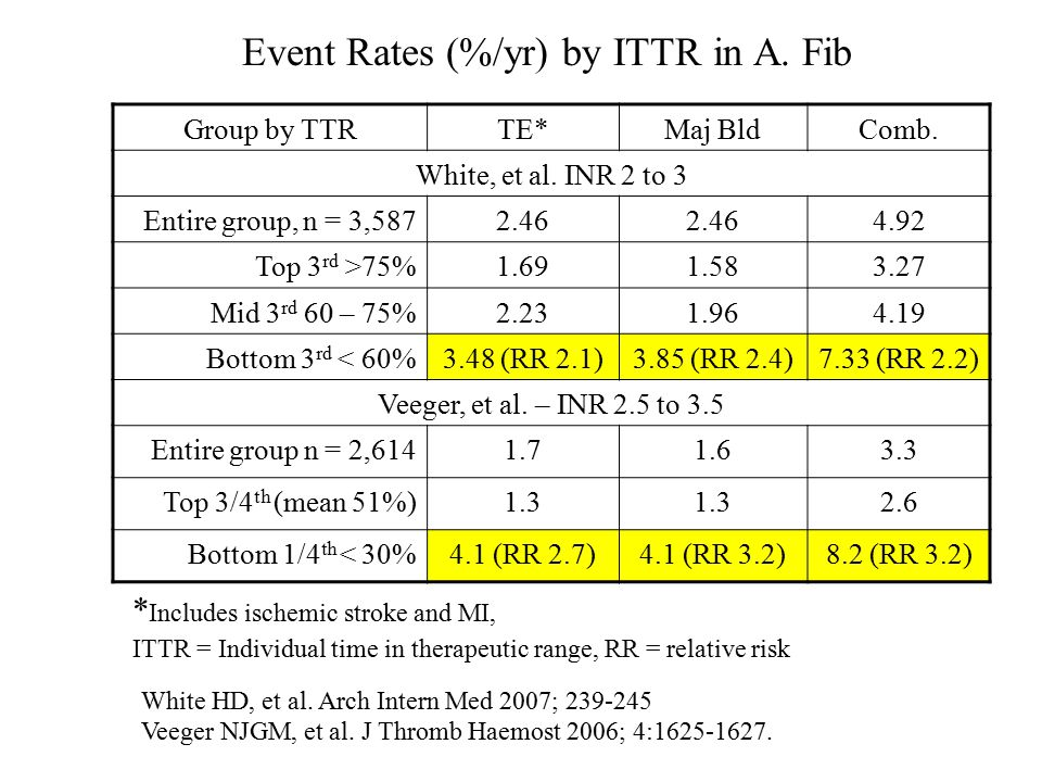 Event Rates (%/yr) by ITTR in A. Fib Group by TTRTE*Maj BldComb.