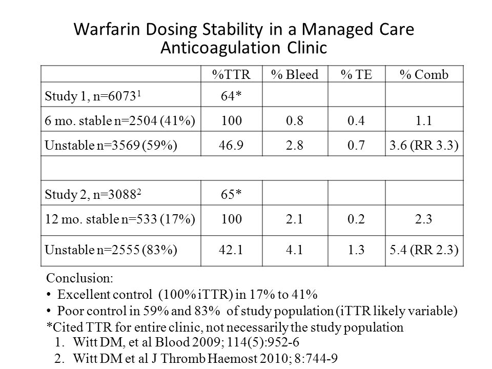 Warfarin Dosing Stability in a Managed Care Anticoagulation Clinic %TTR% Bleed% TE% Comb Study 1, n=6073 1 64* 6 mo.