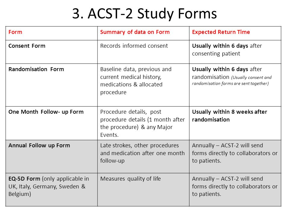 3. ACST-2 Study Forms FormSummary of data on FormExpected Return Time Consent FormRecords informed consentUsually within 6 days after consenting patie