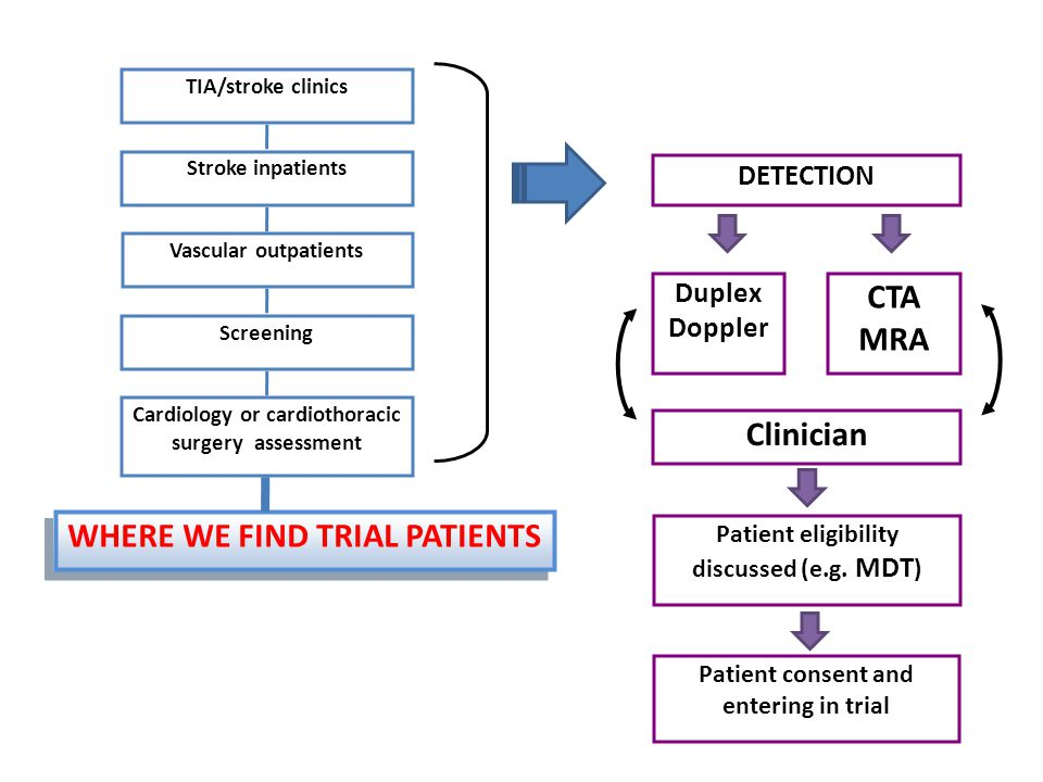 Clinician Duplex Doppler CTA MRA Patient consent and entering in trial DETECTION Patient eligibility discussed (e.g.