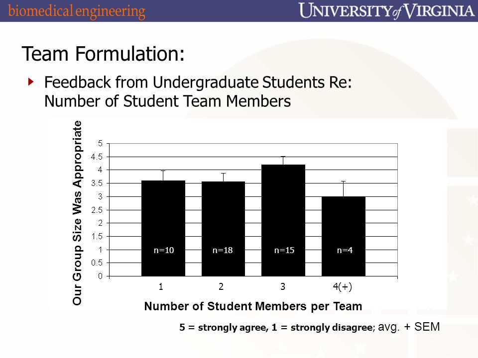 Team Formulation: Feedback from Undergraduate Students Re: Number of Student Team Members 5 = strongly agree, 1 = strongly disagree; avg.