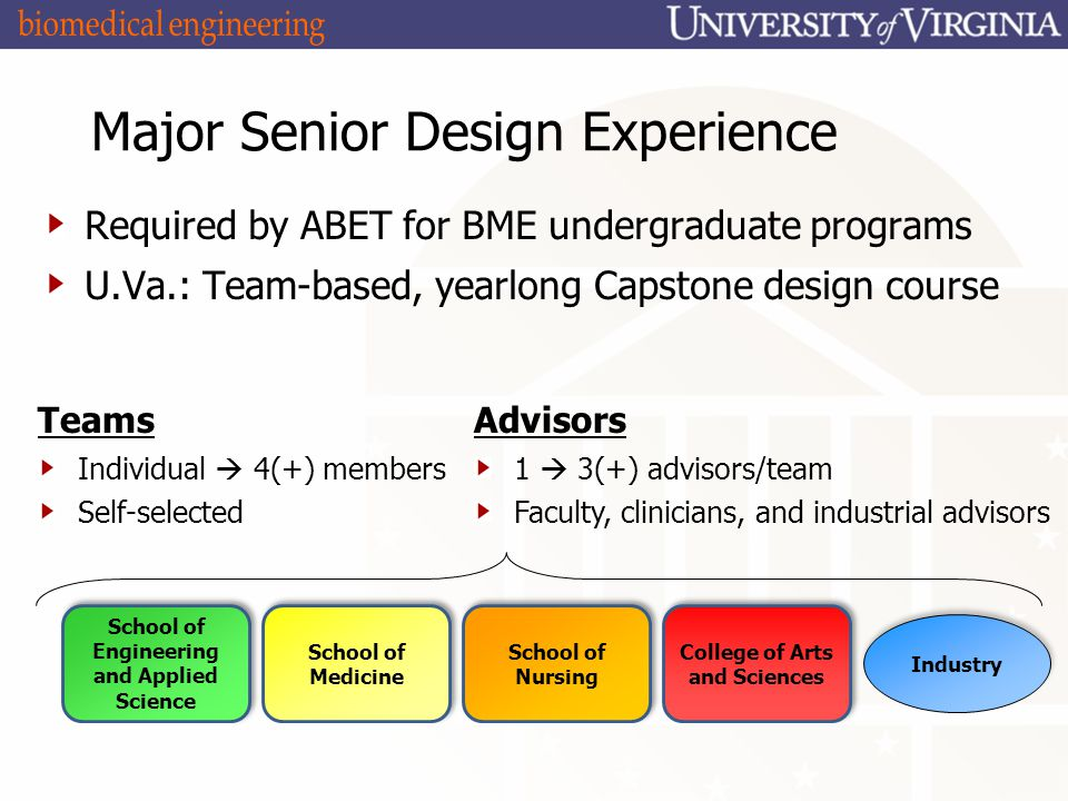 Major Senior Design Experience Required by ABET for BME undergraduate programs U.Va.: Team-based, yearlong Capstone design course Teams Individual  4(+) members Self-selected Advisors 1  3(+) advisors/team Faculty, clinicians, and industrial advisors School of Engineering and Applied Science School of Medicine School of Nursing College of Arts and Sciences Industry