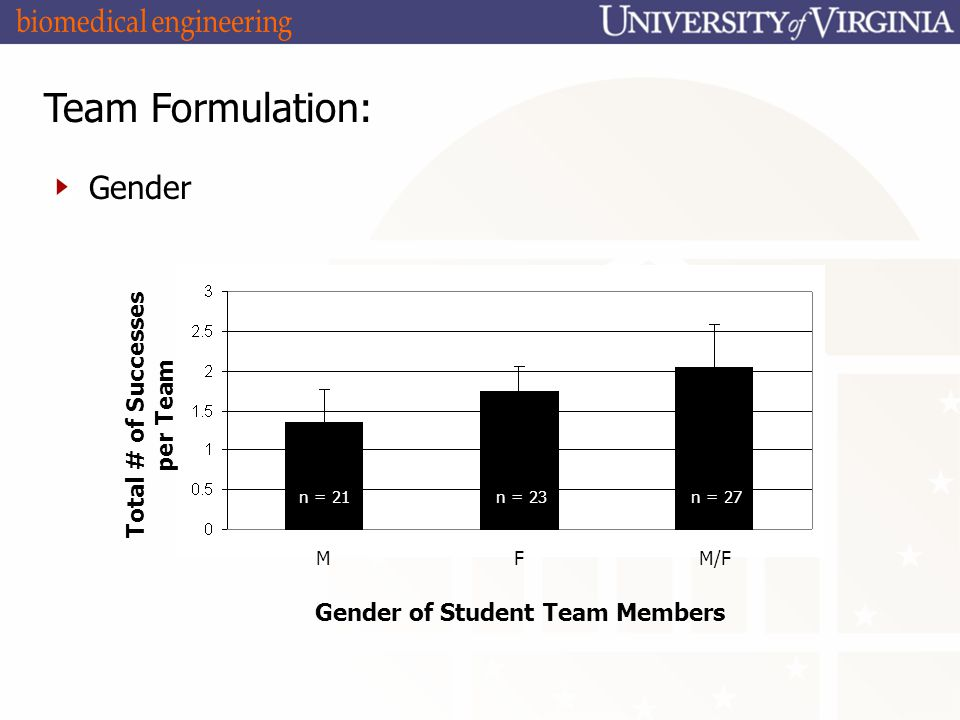 Team Formulation: Gender Total # of Successes per Team Gender of Student Team Members MFM/F n = 21n = 23n = 27