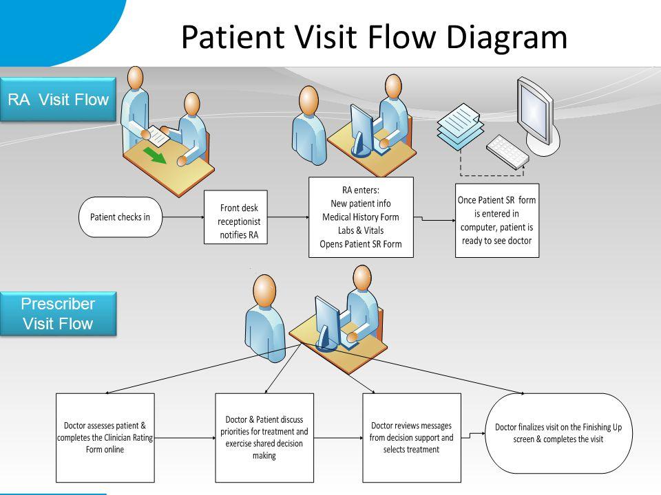 Patient Visit Flow Diagram RA Visit Flow Prescriber Visit Flow