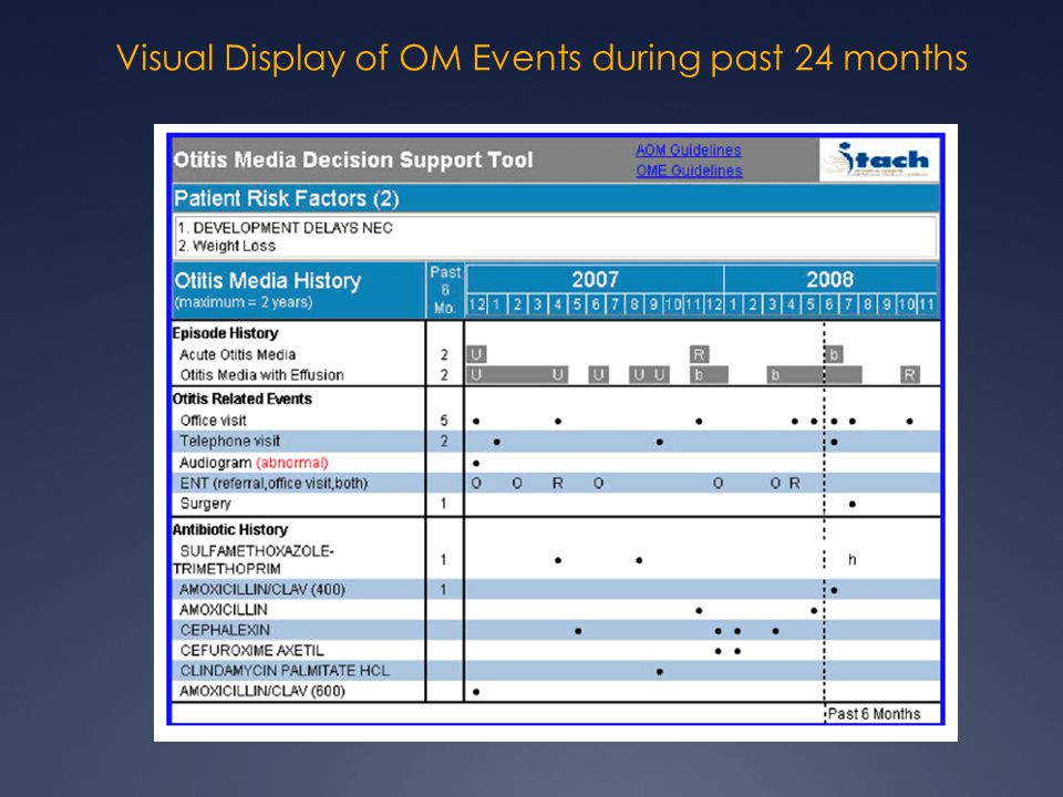 Visual Display of OM Events during past 24 months