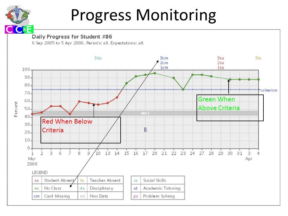 Progress Monitoring Red When Below Criteria Green When Above Criteria