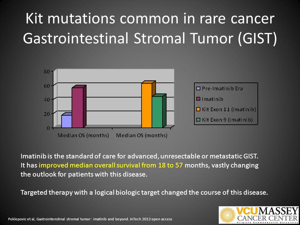 Kit mutations common in rare cancer Gastrointestinal Stromal Tumor (GIST) Imatinib is the standard of care for advanced, unresectable or metastatic GIST.