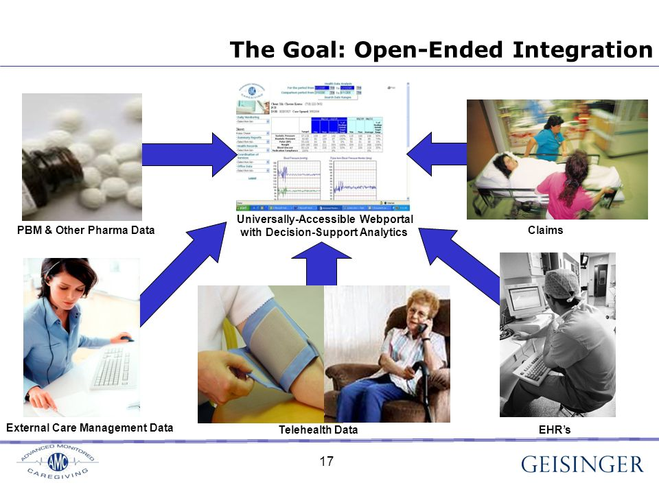 17 The Goal: Open-Ended Integration Universally-Accessible Webportal with Decision-Support Analytics EHR's PBM & Other Pharma Data External Care Management Data Claims Telehealth Data 17