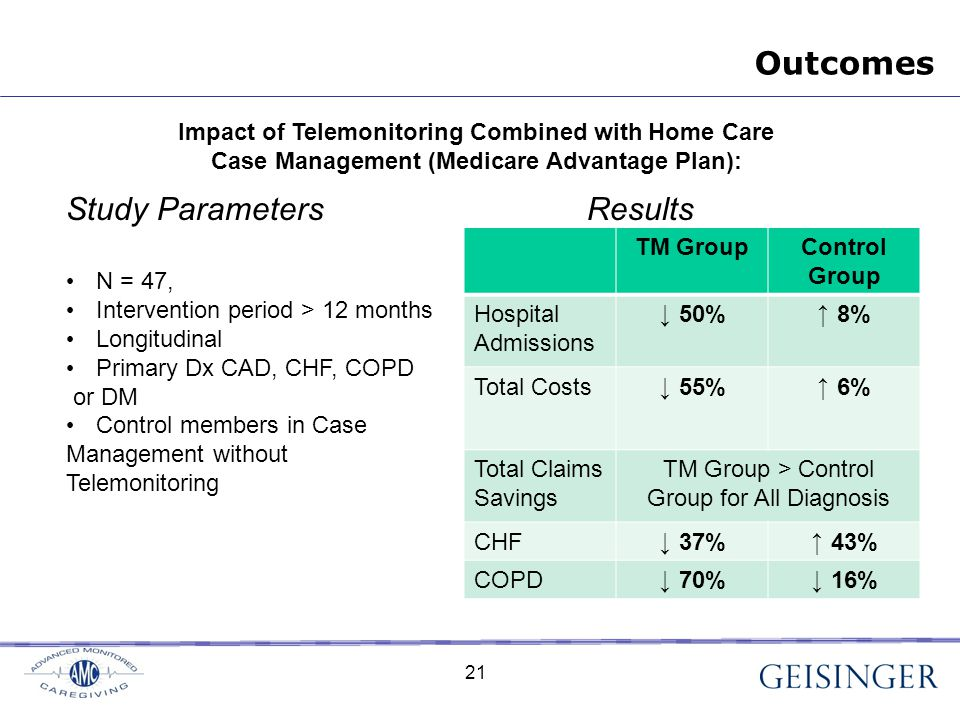 21 Impact of Telemonitoring Combined with Home Care Case Management (Medicare Advantage Plan): Study Parameters Results N = 47, Intervention period > 12 months Longitudinal Primary Dx CAD, CHF, COPD or DM Control members in Case Management without Telemonitoring TM GroupControl Group Hospital Admissions ↓ 50% ↑ 8% Total Costs ↓ 55% ↑ 6% Total Claims Savings TM Group > Control Group for All Diagnosis CHF ↓ 37% ↑ 43% COPD ↓ 70% ↓ 16% Outcomes 21