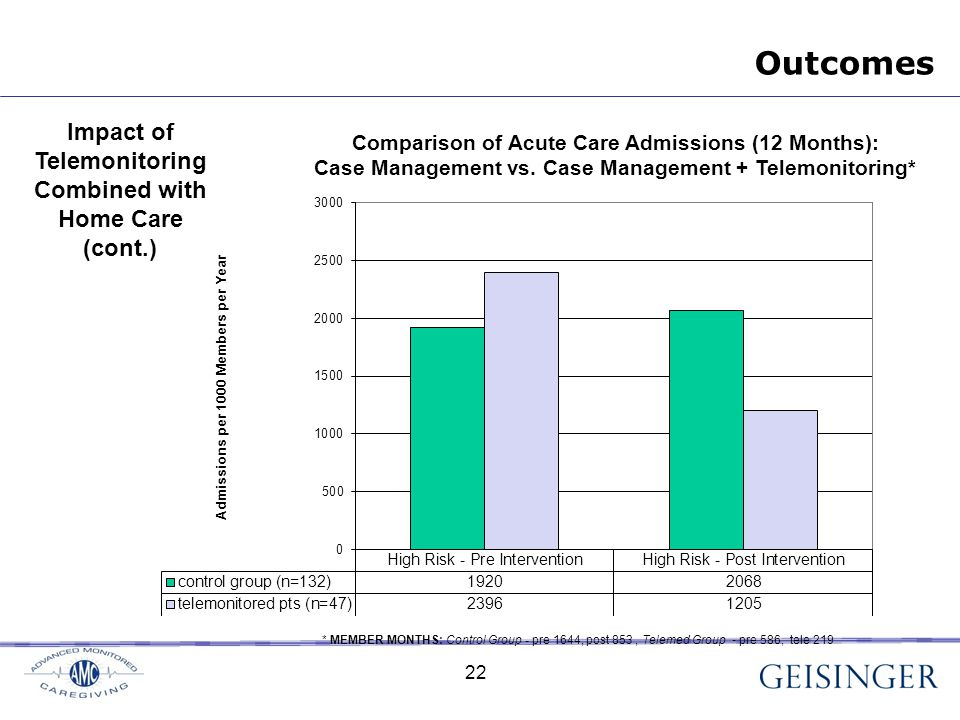 22 * MEMBER MONTHS: Control Group - pre 1644, post 853, Telemed Group - pre 586, tele 219 Impact of Telemonitoring Combined with Home Care (cont.) Outcomes 22