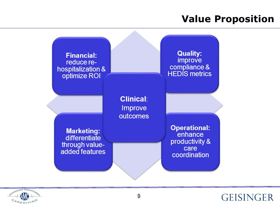 Value Proposition Marketing: differentiate through value- added features Quality: improve compliance & HEDIS metrics Financial: reduce re- hospitalization & optimize ROI Operational: enhance productivity & care coordination Clinical : Improve outcomes Clinical : Improve outcomes 9