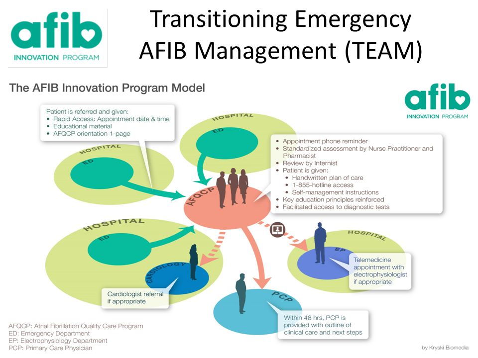 Transitioning Emergency AFIB Management (TEAM)