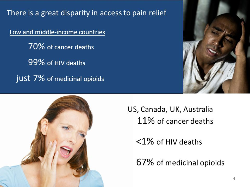 Untreated deaths in pain 5 60% of the unmet need is in 10 countries Source: 2010 WHO cause of death and INCB reports (www.gapri.org) * * * * Denotes GAPRI partner countries