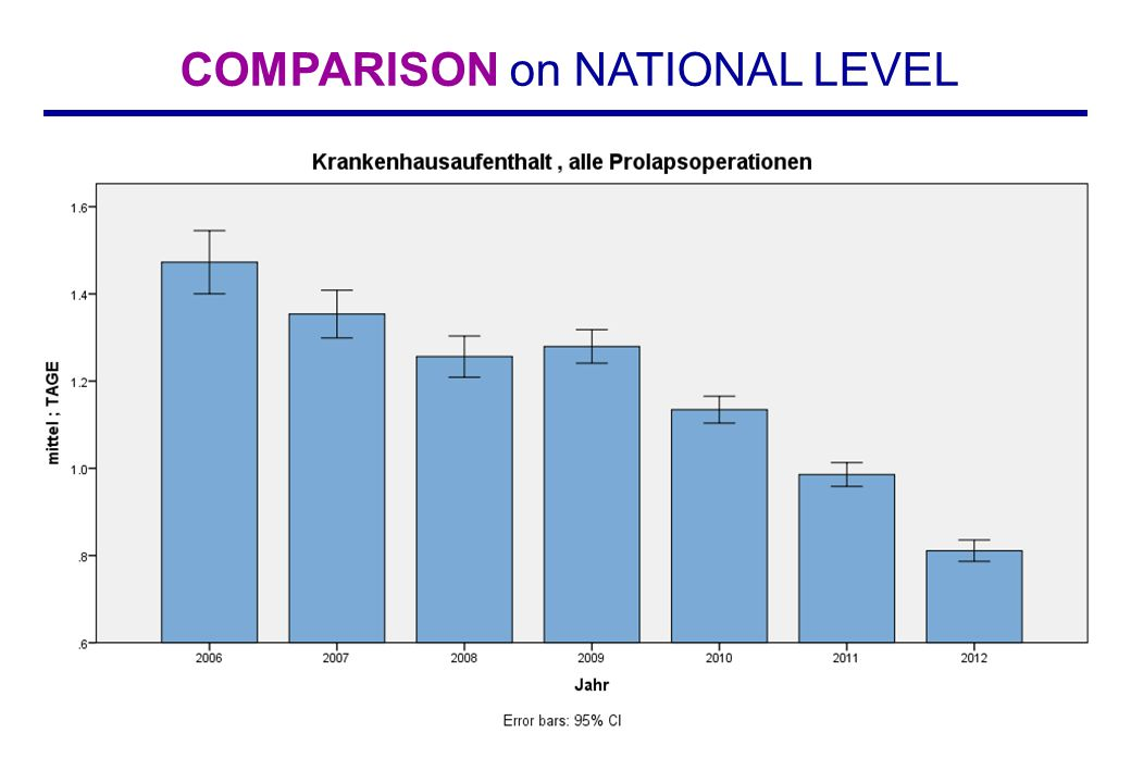 Emil Nüssler COMPARISON on NATIONAL LEVEL