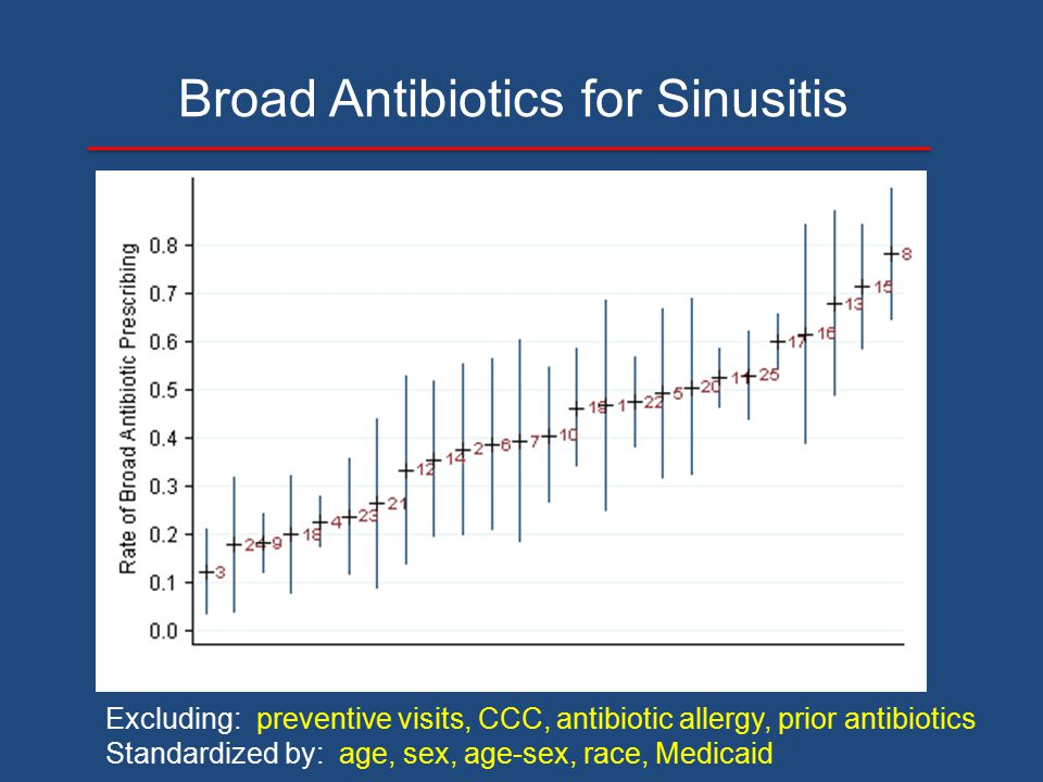 Broad Antibiotics for Sinusitis Excluding: preventive visits, CCC, antibiotic allergy, prior antibiotics Standardized by: age, sex, age-sex, race, Med