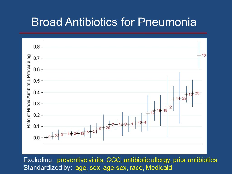 Broad Antibiotics for Pneumonia Excluding: preventive visits, CCC, antibiotic allergy, prior antibiotics Standardized by: age, sex, age-sex, race, Med