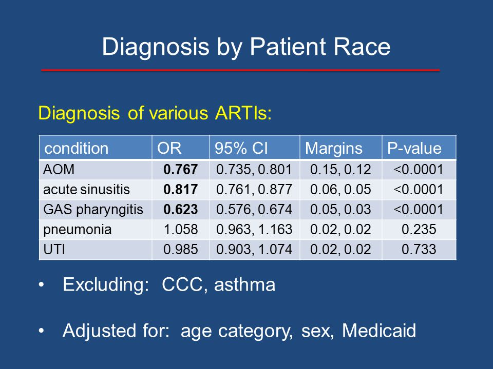 Diagnosis by Patient Race Diagnosis of various ARTIs: conditionOR95% CIMarginsP-value AOM0.7670.735, 0.8010.15, 0.12<0.0001 acute sinusitis0.8170.761,
