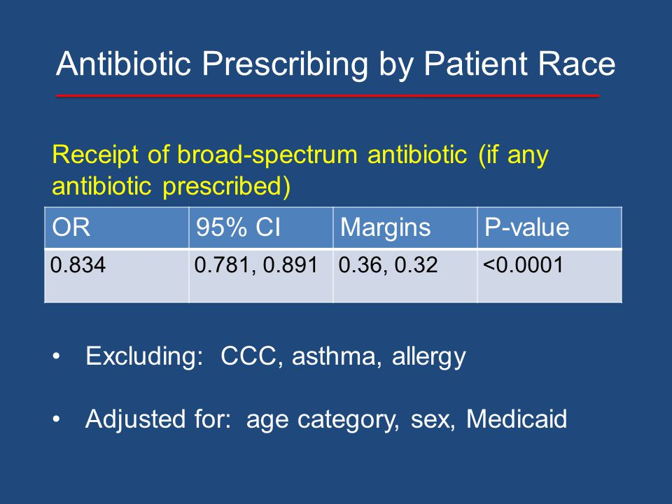 Antibiotic Prescribing by Patient Race OR95% CIMarginsP-value 0.8340.781, 0.8910.36, 0.32<0.0001 Receipt of broad-spectrum antibiotic (if any antibiot