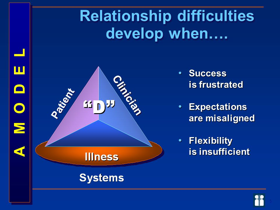 5 Relationship difficulties develop when…. Success is frustrated Success is frustrated Expectations are misaligned Expectations are misaligned Flexibi