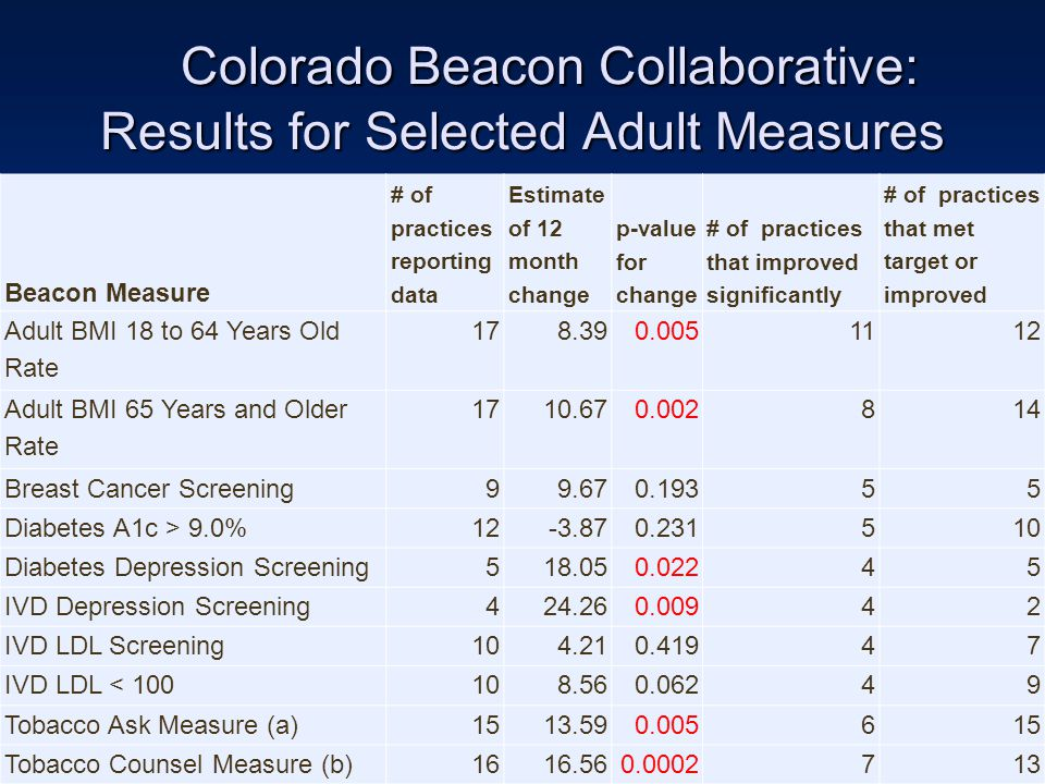 Colorado Beacon Collaborative: Results for Selected Adult Measures Colorado Beacon Collaborative: Results for Selected Adult Measures Beacon Measure # of practices reporting data Estimate of 12 month change p-value for change # of practices that improved significantly # of practices that met target or improved Adult BMI 18 to 64 Years Old Rate 178.390.0051112 Adult BMI 65 Years and Older Rate 1710.670.002814 Breast Cancer Screening99.670.19355 Diabetes A1c > 9.0%12-3.870.231510 Diabetes Depression Screening518.050.02245 IVD Depression Screening424.260.00942 IVD LDL Screening104.210.41947 IVD LDL < 100108.560.06249 Tobacco Ask Measure (a)1513.590.005615 Tobacco Counsel Measure (b)1616.560.0002713
