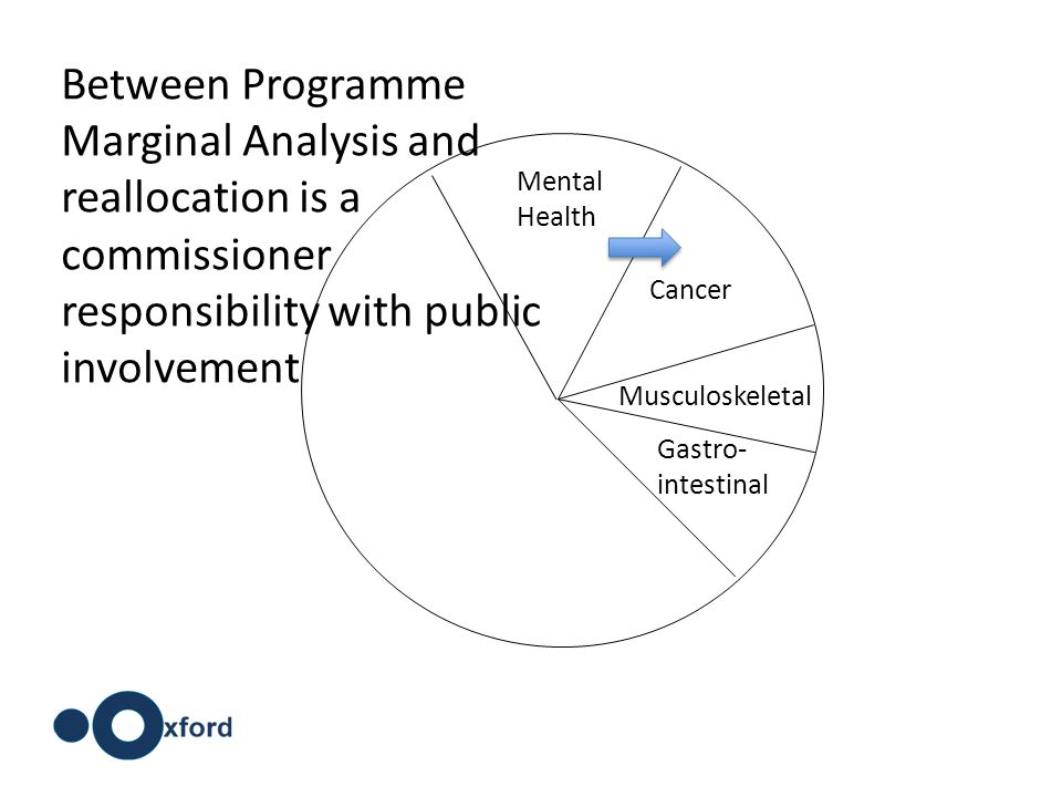 Cancer Musculoskeletal Gastro- intestinal Mental Health Between Programme Marginal Analysis and reallocation is a commissioner responsibility with pub