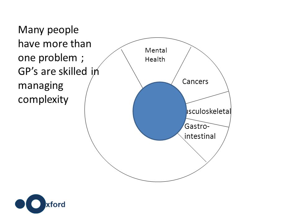 Cancers Musculoskeletal Gastro- intestinal Mental Health Many people have more than one problem ; GP's are skilled in managing complexity