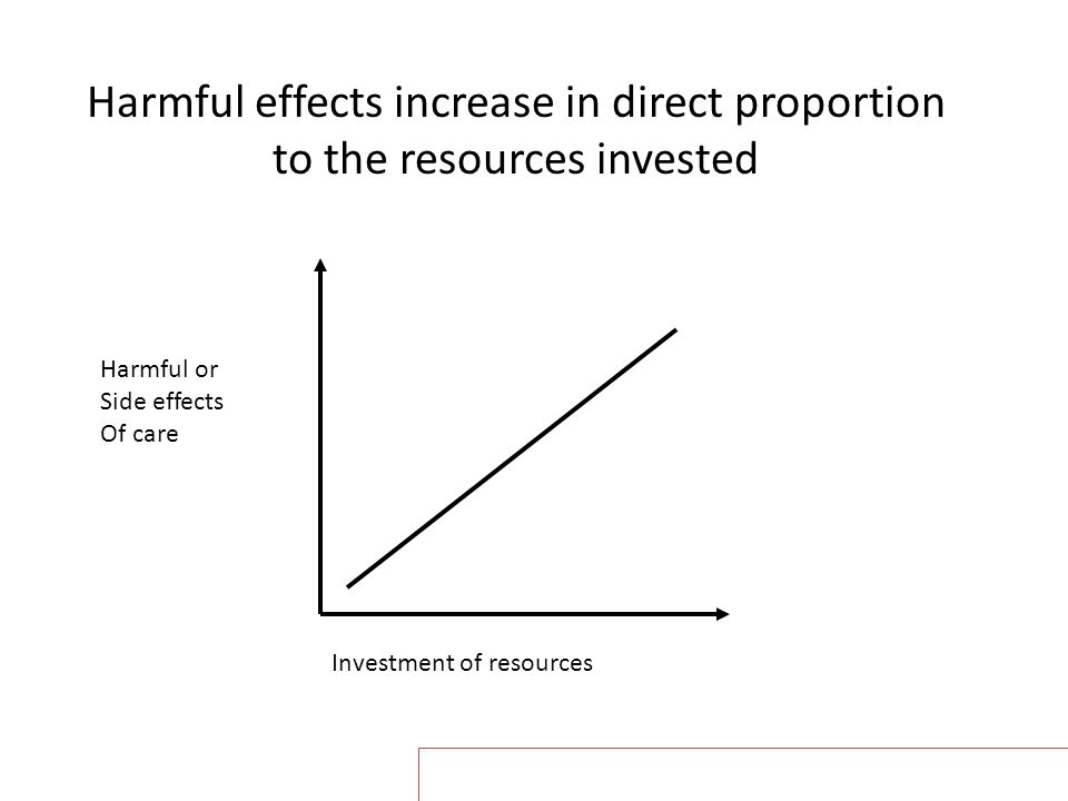 Harmful effects increase in direct proportion to the resources invested Harmful or Side effects Of care Investment of resources