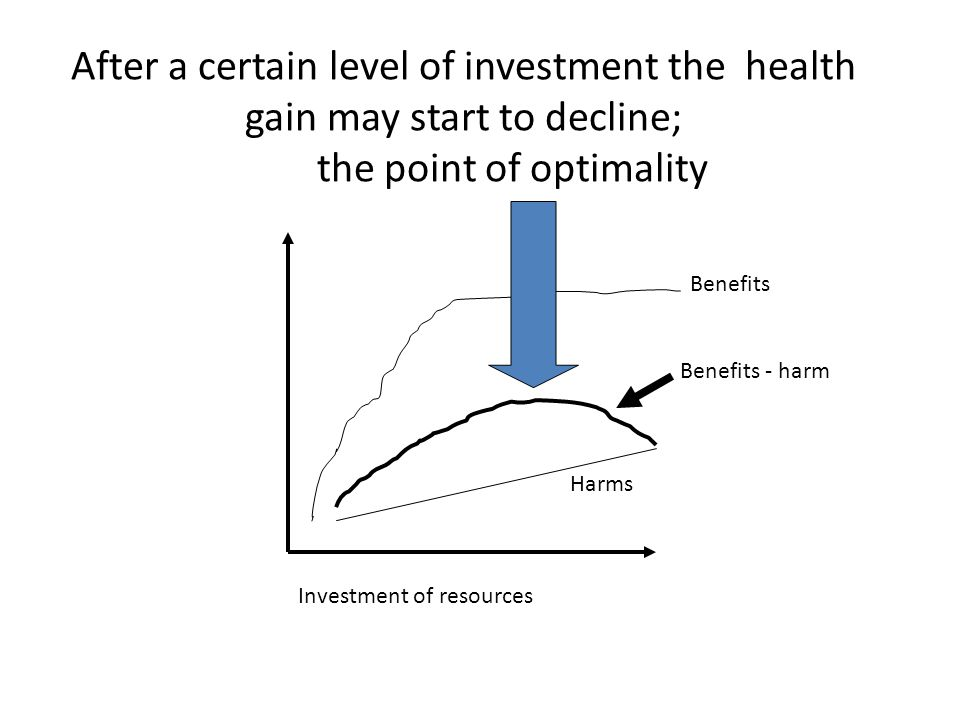 After a certain level of investment the health gain may start to decline; the point of optimality Benefits Investment of resources Harms Benefits - harm