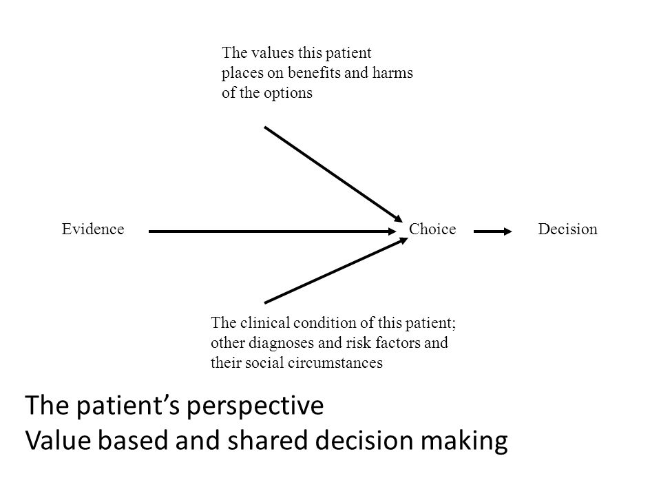 Evidence The values this patient places on benefits and harms of the options The clinical condition of this patient; other diagnoses and risk factors and their social circumstances Choice Decision The patient's perspective Value based and shared decision making