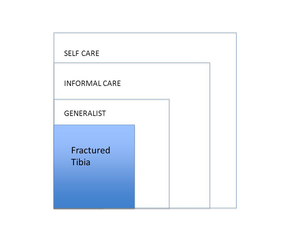 SELF CARE INFORMAL CARE GENERALIST SPECIALIST SUPER SPECIALIST Fractured Tibia