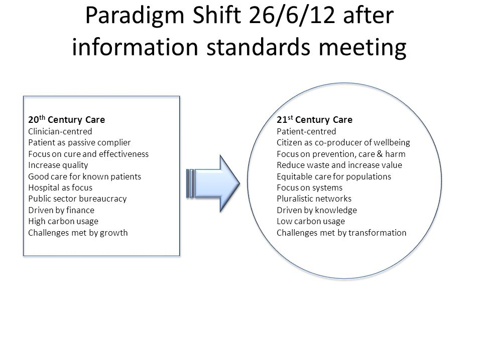 Paradigm Shift 26/6/12 after information standards meeting 21 st Century Care Patient-centred Citizen as co-producer of wellbeing Focus on prevention, care & harm Reduce waste and increase value Equitable care for populations Focus on systems Pluralistic networks Driven by knowledge Low carbon usage Challenges met by transformation 20 th Century Care Clinician-centred Patient as passive complier Focus on cure and effectiveness Increase quality Good care for known patients Hospital as focus Public sector bureaucracy Driven by finance High carbon usage Challenges met by growth