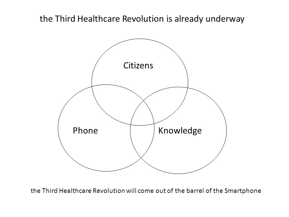 Phone Knowledge Citizens the Third Healthcare Revolution is already underway the Third Healthcare Revolution will come out of the barrel of the Smartphone