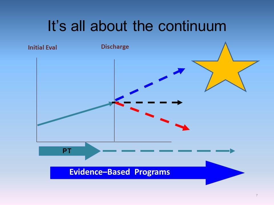 It's all about the continuum 7 PT Discharge Evidence–Based Programs Initial Eval