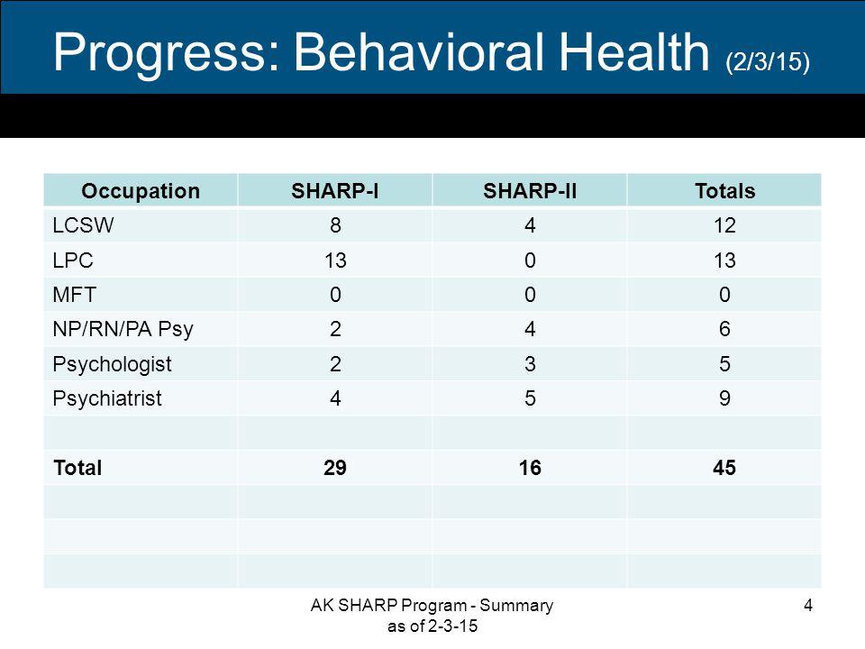Progress: Dental Care (2/3/15) OccupationSHARP-ISHARP-IITotals Dentist8917 Dental Hygienist257 Total101424 5AK SHARP Program - Summary as of 2-3-15