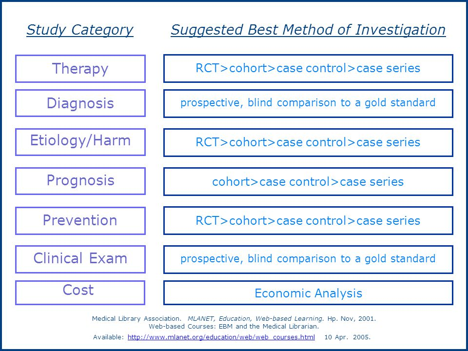 Suggested Best Method of InvestigationStudy Category RCT>cohort>case control>case series Therapy prospective, blind comparison to a gold standard Diagnosis RCT>cohort>case control>case series Etiology/Harm cohort>case control>case series Prognosis RCT>cohort>case control>case series Prevention prospective, blind comparison to a gold standard Clinical Exam Economic Analysis Cost Medical Library Association.