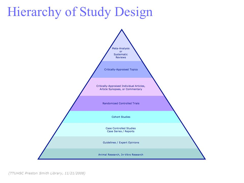 Hierarchy of Study Design (TTUHSC Preston Smith Library, 11/21/2008)