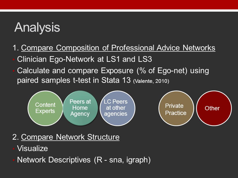 Analysis 1. Compare Composition of Professional Advice Networks Clinician Ego-Network at LS1 and LS3 Calculate and compare Exposure (% of Ego-net) usi