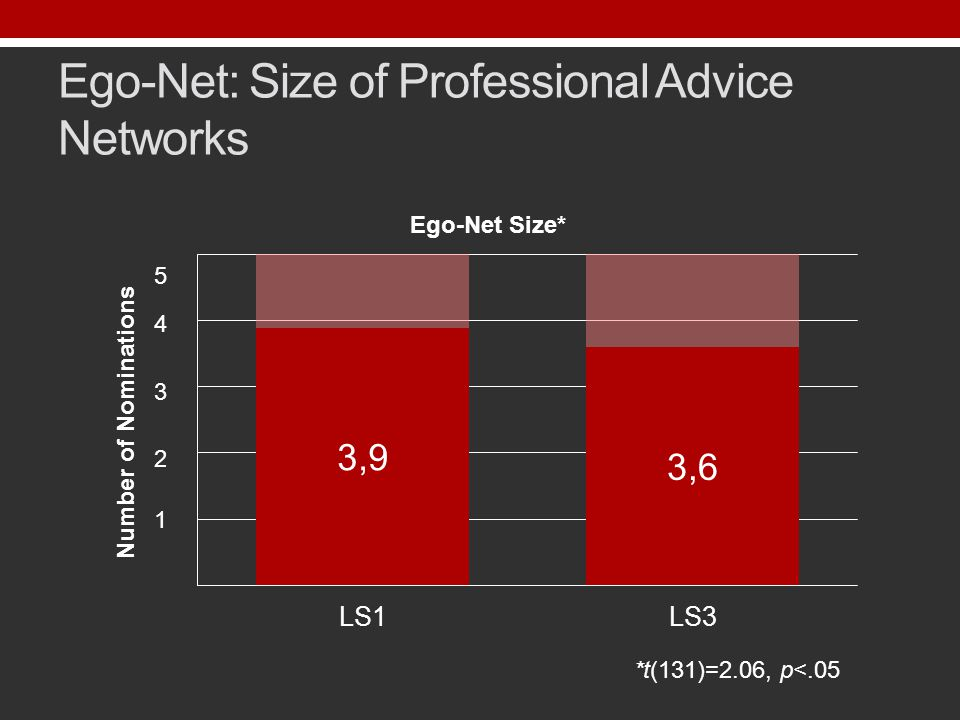 Ego-Net: Size of Professional Advice Networks *t(131)=2.06, p<.05