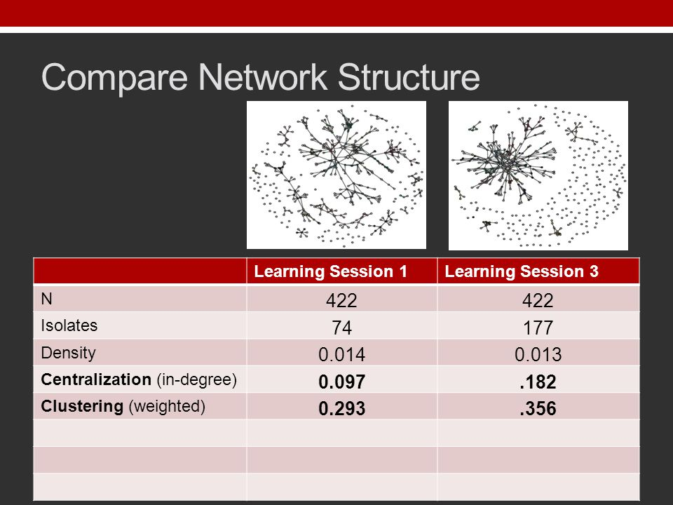 Compare Network Structure Learning Session 1Learning Session 3 N 422 Isolates 74177 Density 0.0140.013 Centralization (in-degree) 0.097.182 Clustering (weighted) 0.293.356