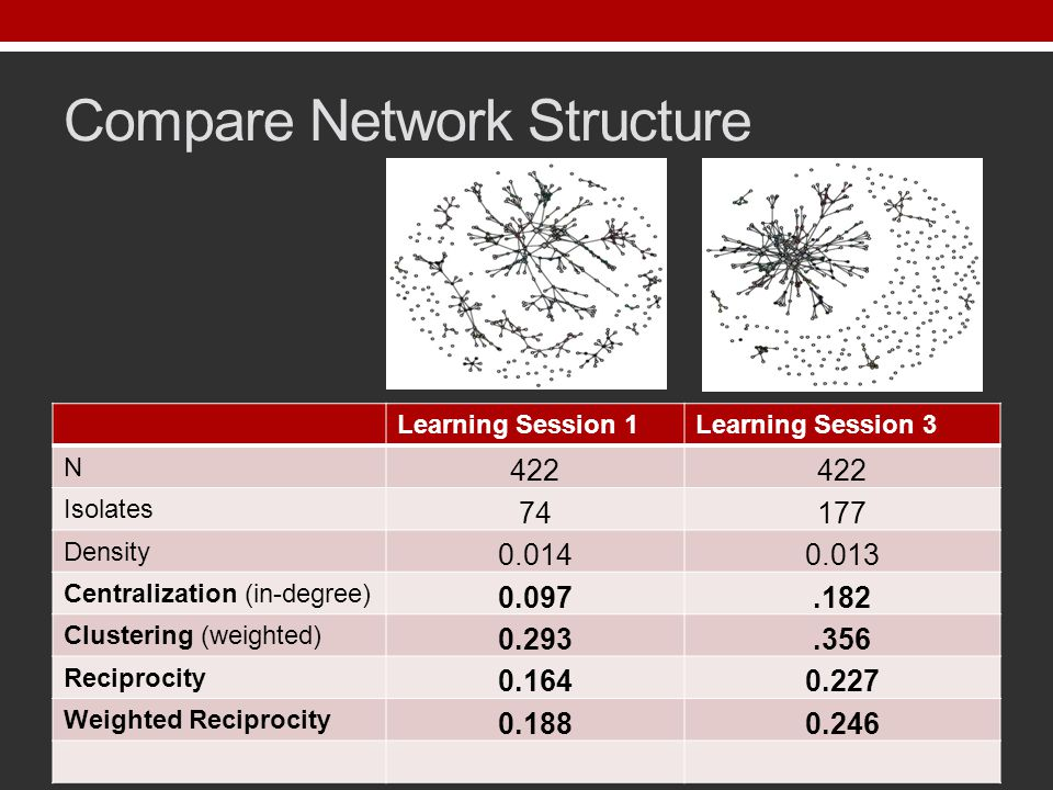Compare Network Structure Learning Session 1Learning Session 3 N 422 Isolates 74177 Density 0.0140.013 Centralization (in-degree) 0.097.182 Clustering (weighted) 0.293.356 Reciprocity 0.1640.227 Weighted Reciprocity 0.1880.246