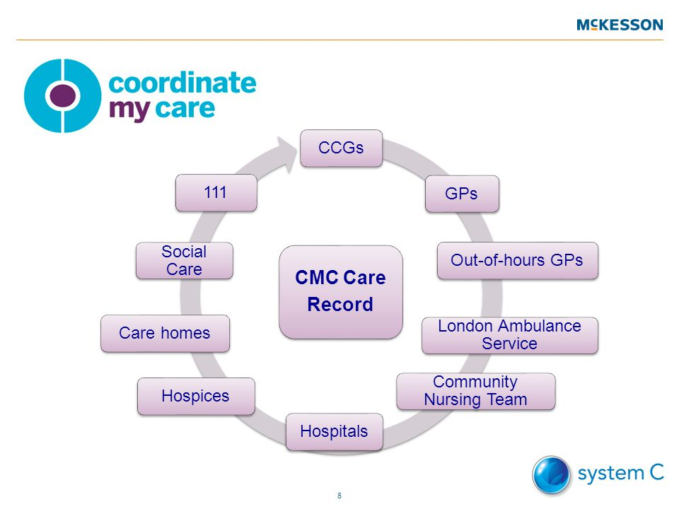 8 CCGsGPs111Out-of-hours GPs London Ambulance Service Community Nursing Team HospitalsHospicesCare homes Social Care CMC Care Record